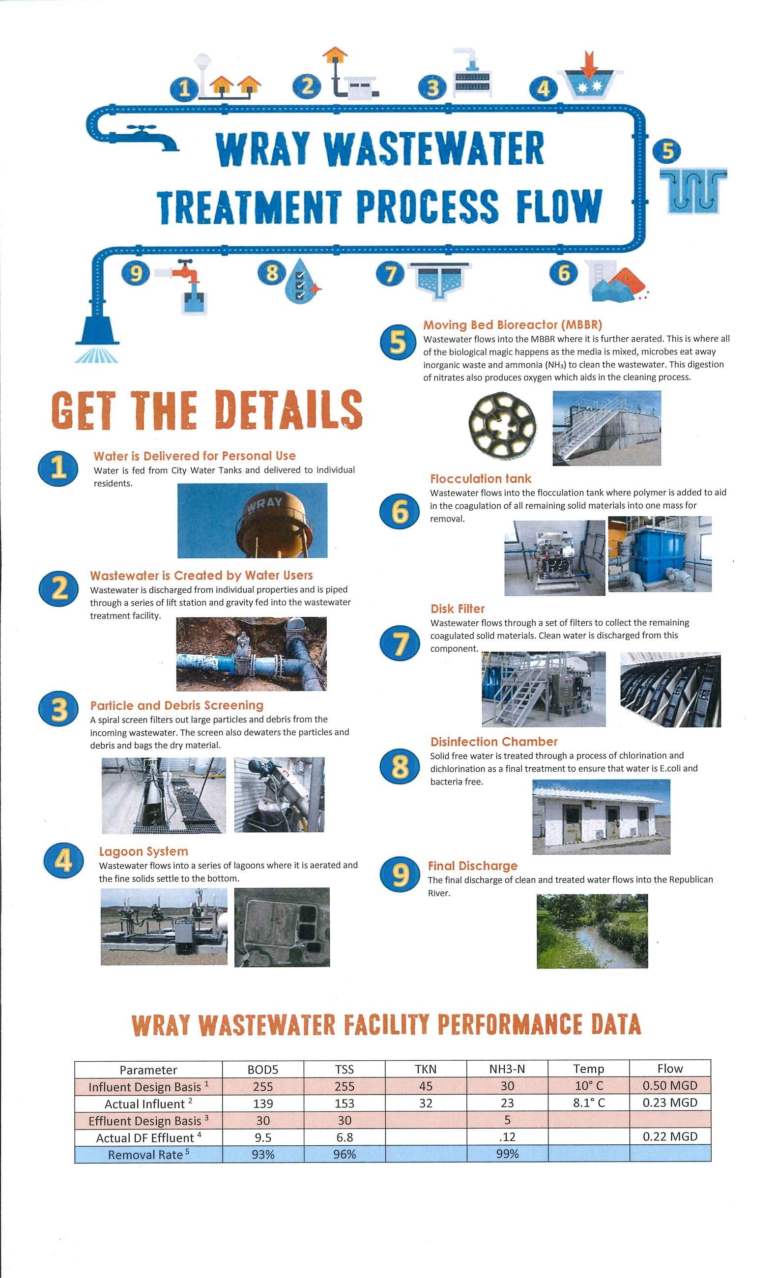 Wastewater Treatment Process Flow Chart